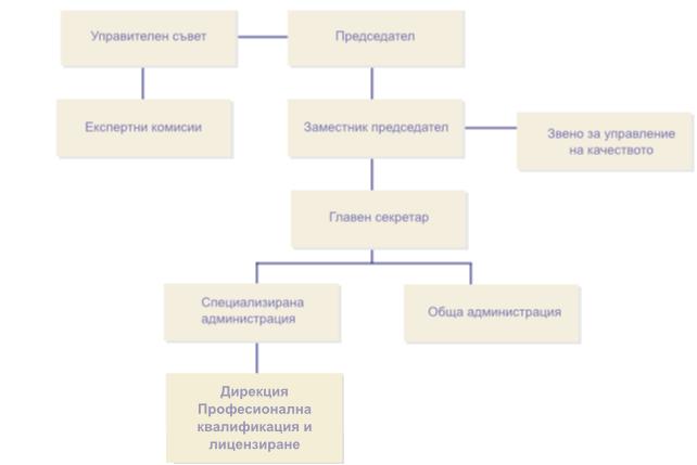 Структура на НАПОО